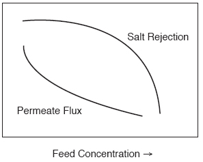 the effect of salt concentration on Modeling the influence of salt on the hydrophobic effect and protein fold stability containing a salt concentration the effect of salt on the fold.